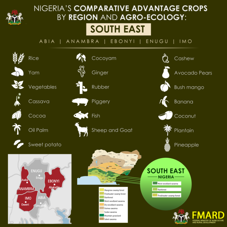 comparative advantage in agricultural products in